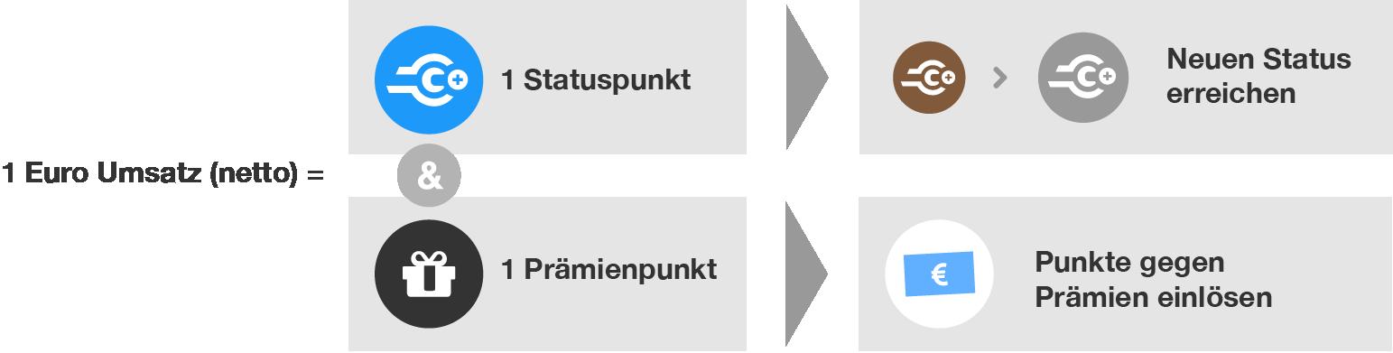 190628_Infografik_Unterschied_Punkte_2x.png
