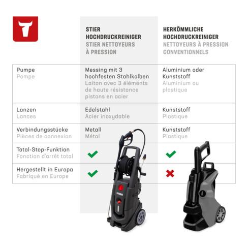 STIER Hochdruckreiniger Premium HDR-180 2800 W 180 bar 540 l/h