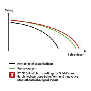 STIER Schleifscheiben Universal D225 / 18-Loch
